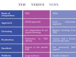 The Difference Between TED and TEDx?